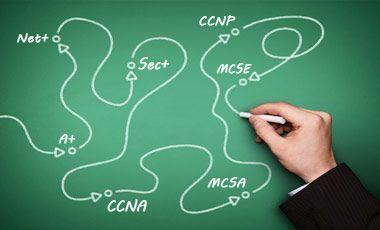 it networking certification path